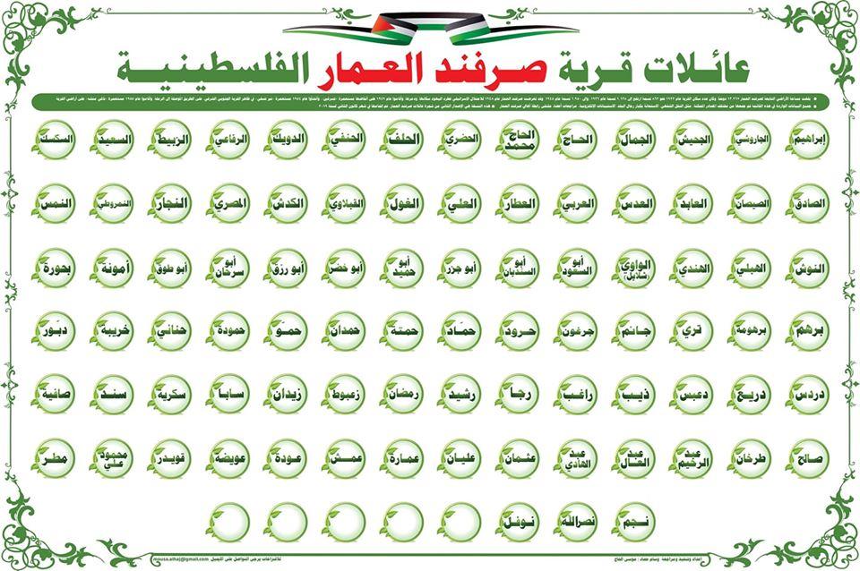 شجرة عائلات صرفندالعمار-موسى الحاج